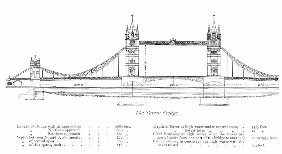 Tower of london the tower bridge ccuart